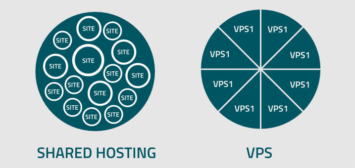 What is better? shared hosting or vps
