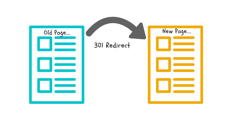 Learn how to use 301 redirects