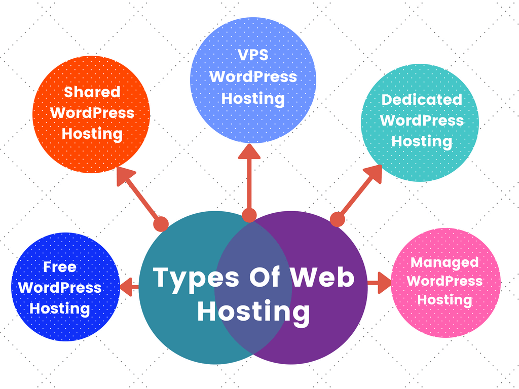 These are some different types of web hosting