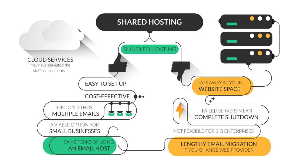 Should you be using the same website and email hosting?